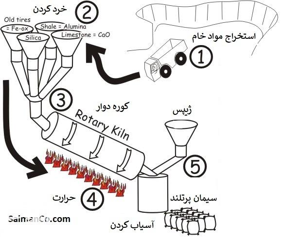 خط تولید سیمان