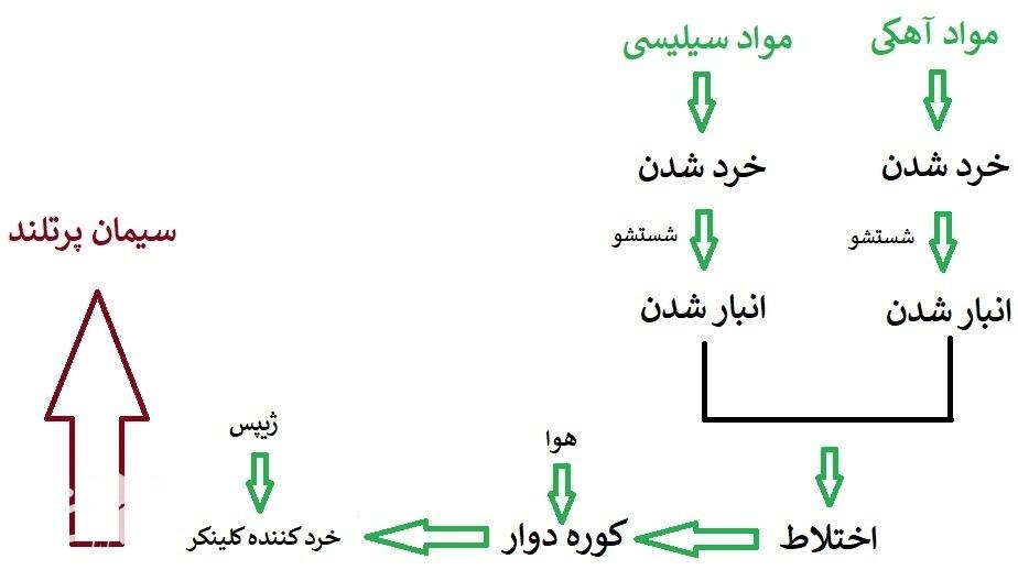 تولید سیمان در فرآیند مرطوب