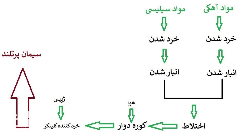 مراحل تولید سیمان