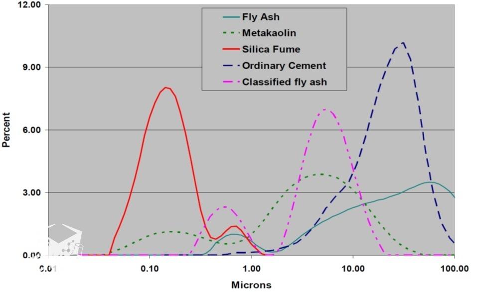 نمودار توزیع اندازه ذرات