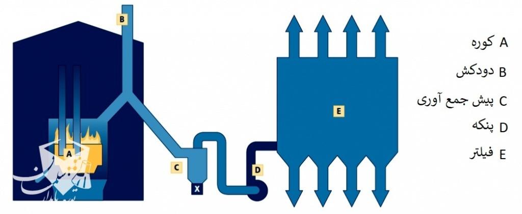 مراحل تولید میکروسیلیس