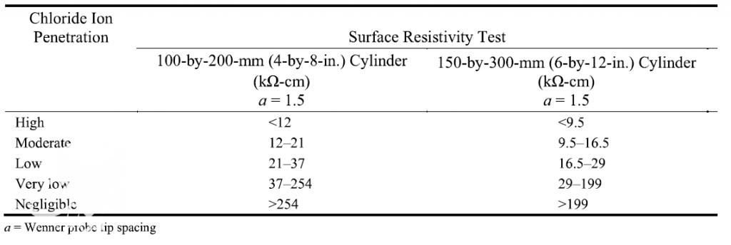 جدول استاندارد تست مقاومت الکتریکی