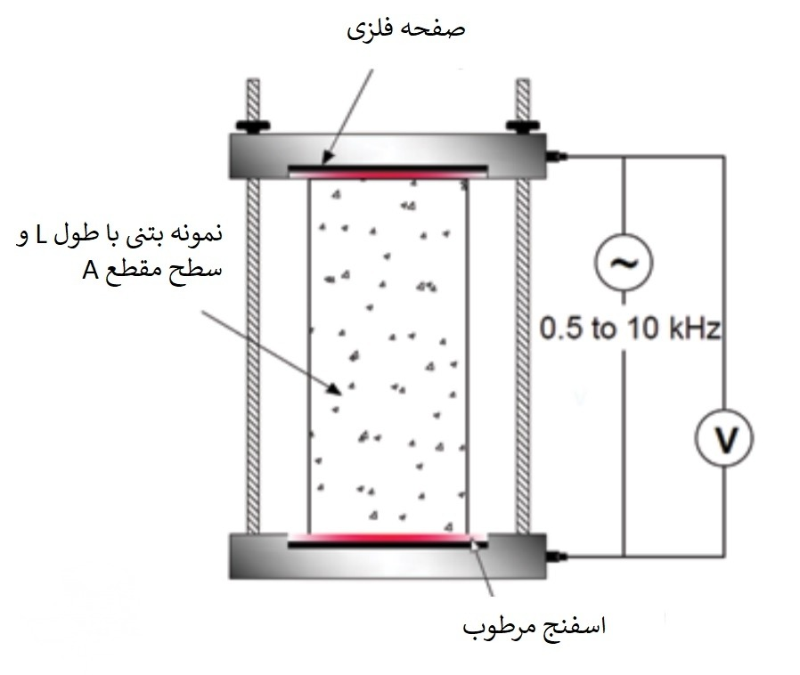 مقاومت الکتریکی حجمی تک محوری