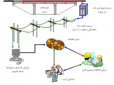 عناصر تشکیل دهنده یک سیستم پایش سلامت سازه