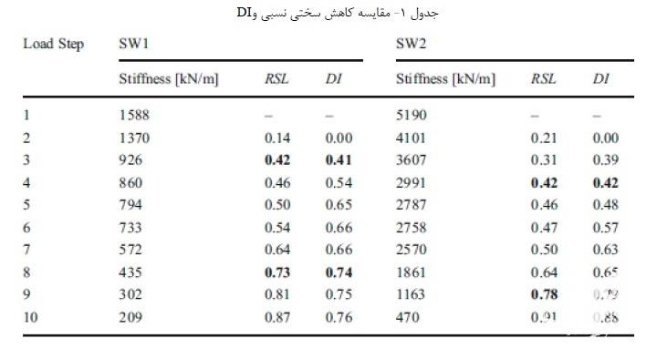 محاسبه کاهش سختی نسبی و DI