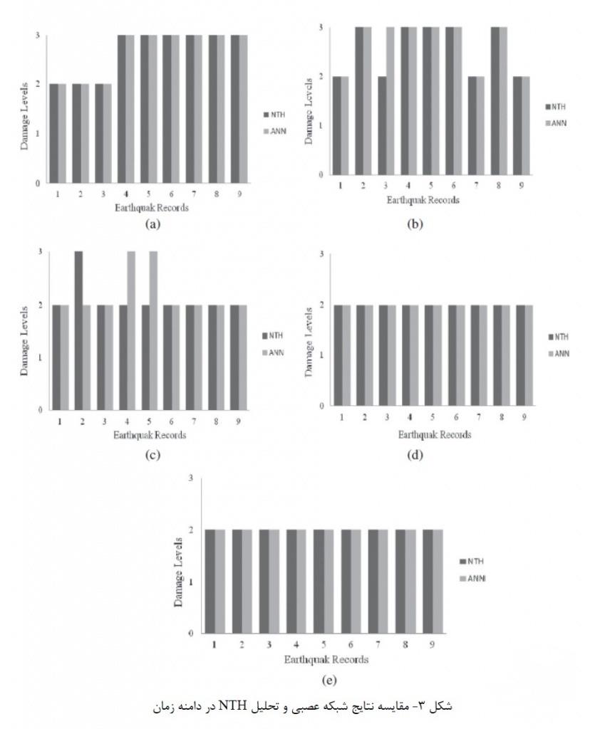 مقایسه نتایج شبکه عصبی و تحلیل NTH در دامنه زمان