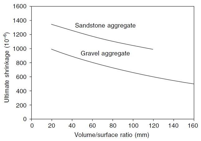 تاثیر نسبت حجم به سطح بر افت ، انقباض و جمع شدگی بتن
