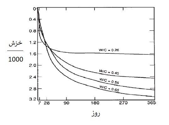 تاثیر نسبت آب به سیمان بر خزش در بتن