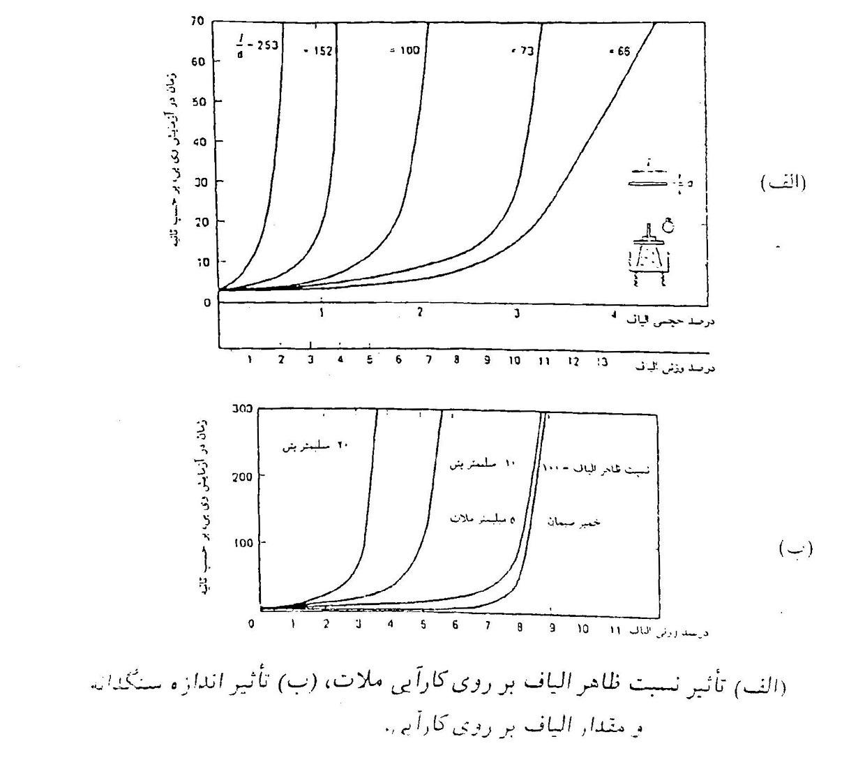 تاثیر نسبت ظاهر الیاف بر روی کارایی ملات ، تاثیر اندازه سنگدانه و مقدار الیاف بر روی کارایی