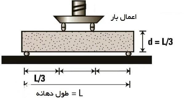 مقاومت خمشی بتن.jpg 2