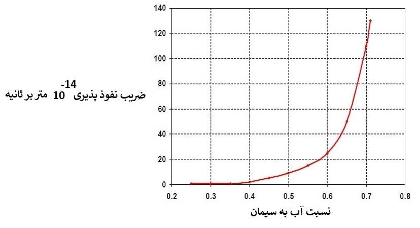 تاثیر نسبت آب به سیمان بر نفوذپذیری بتن