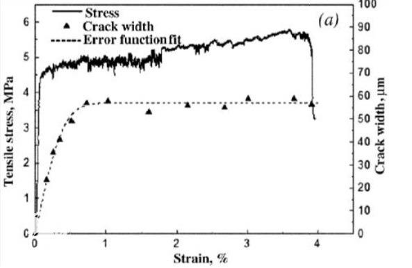 نمونه منحنی تنش-کرنش و عرض ترک ECC تحت اثر کشش یک محوره