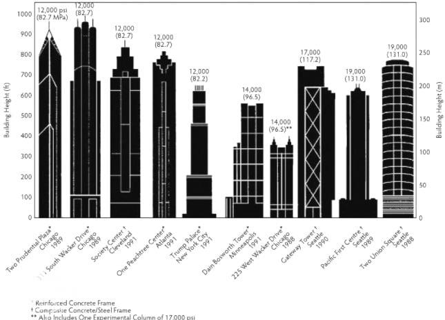بتن های با مقاومت بالا (پر مقاوم) در ساختمان های معروف